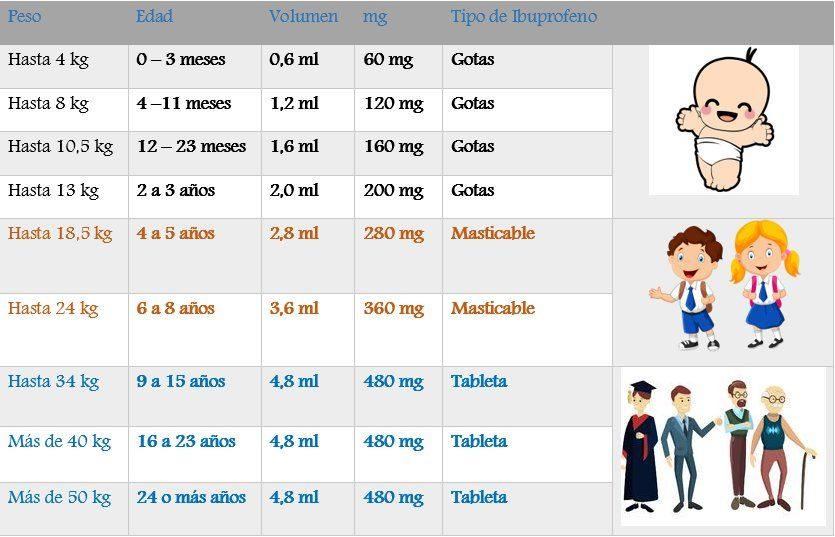 Que dosis puedo tomar de ibuprofeno al día